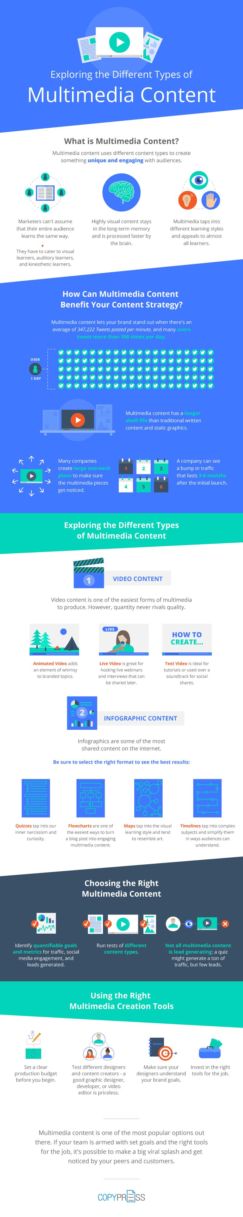 multimedia-infographic
