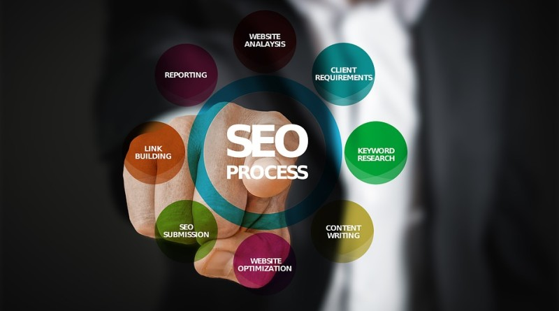 7 Ways to Find The Best SEO Package